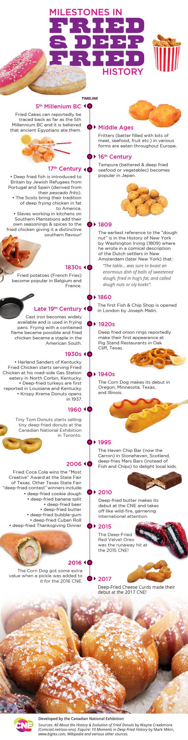 Milestones In Fried  and  Deep Fried History